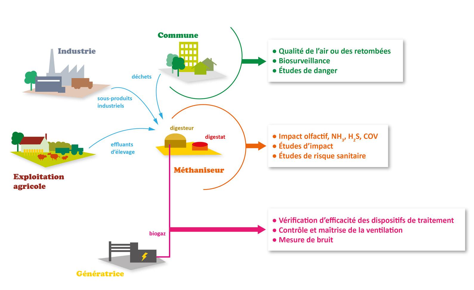 anlayse biogaz impact laboratoire