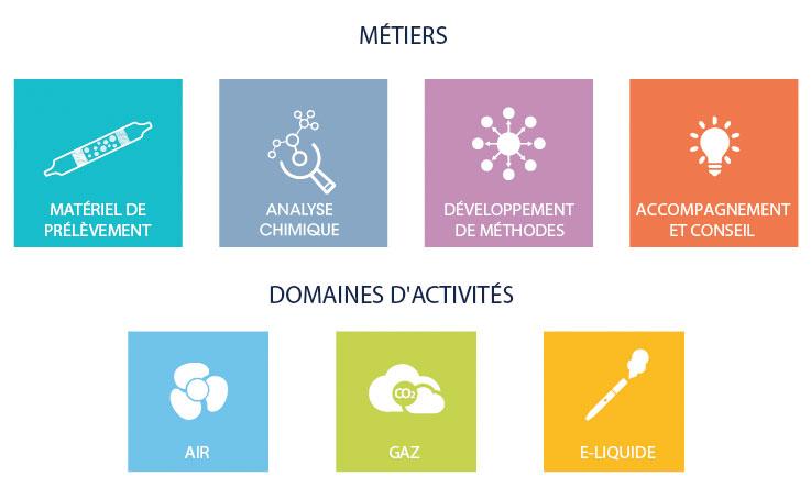 Métiers et activités Quad-Lab laboratoire d'analyses chimiques en Essonne